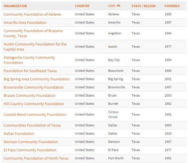 community_fdn_atlas