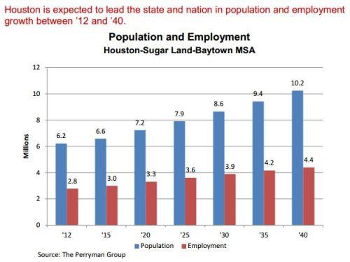 Houston_population