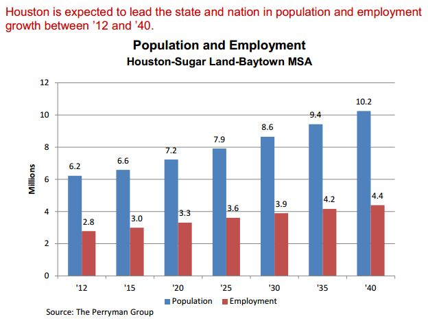 Houston_population