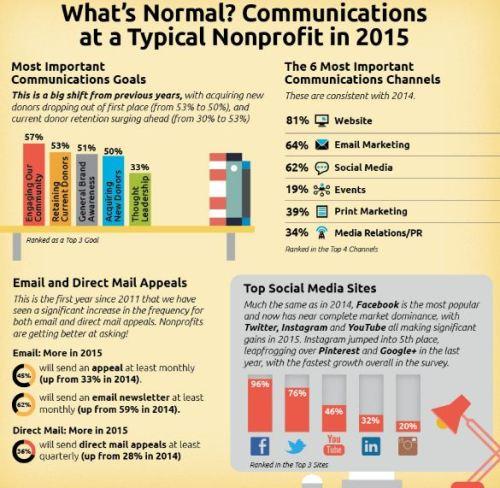 nonprofit_communications